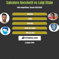 Salvatore Bocchetti vs Luigi Vitale h2h player stats
