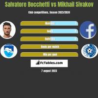 Salvatore Bocchetti vs Mikhail Sivakov h2h player stats
