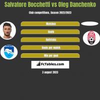 Salvatore Bocchetti vs Oleg Danchenko h2h player stats