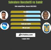 Salvatore Bocchetti vs Samir h2h player stats