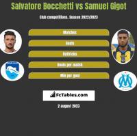 Salvatore Bocchetti vs Samuel Gigot h2h player stats