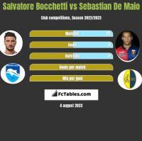 Salvatore Bocchetti vs Sebastian De Maio h2h player stats
