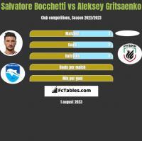 Salvatore Bocchetti vs Aleksey Gritsaenko h2h player stats