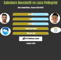 Salvatore Bocchetti vs Luca Pellegrini h2h player stats