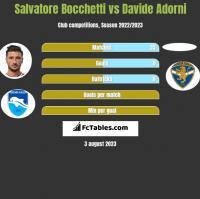 Salvatore Bocchetti vs Davide Adorni h2h player stats