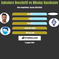 Salvatore Bocchetti vs Nikolay Rasskazov h2h player stats