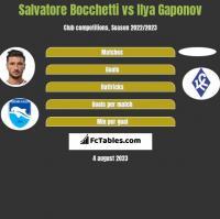 Salvatore Bocchetti vs Ilya Gaponov h2h player stats