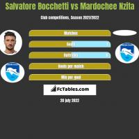 Salvatore Bocchetti vs Mardochee Nzita h2h player stats