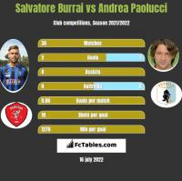 Salvatore Burrai vs Andrea Paolucci h2h player stats