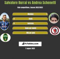 Salvatore Burrai vs Andrea Schenetti h2h player stats