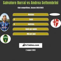 Salvatore Burrai vs Andrea Settembrini h2h player stats