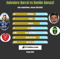 Salvatore Burrai vs Davide Gavazzi h2h player stats