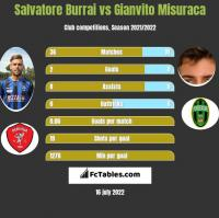 Salvatore Burrai vs Gianvito Misuraca h2h player stats