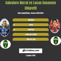 Salvatore Burrai vs Lucas Cossenzo Chiaretti h2h player stats