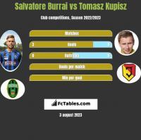 Salvatore Burrai vs Tomasz Kupisz h2h player stats
