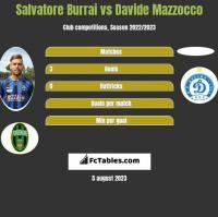 Salvatore Burrai vs Davide Mazzocco h2h player stats