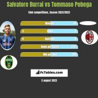 Salvatore Burrai vs Tommaso Pobega h2h player stats