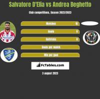 Salvatore D'Elia vs Andrea Beghetto h2h player stats
