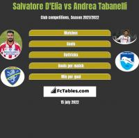 Salvatore D'Elia vs Andrea Tabanelli h2h player stats