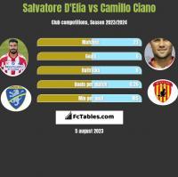 Salvatore D'Elia vs Camillo Ciano h2h player stats