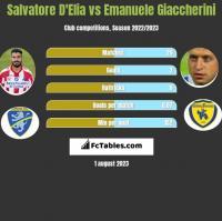 Salvatore D'Elia vs Emanuele Giaccherini h2h player stats