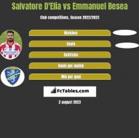 Salvatore D'Elia vs Emmanuel Besea h2h player stats