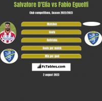 Salvatore D'Elia vs Fabio Eguelfi h2h player stats