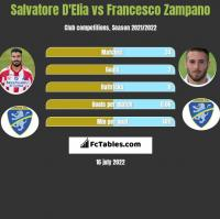 Salvatore D'Elia vs Francesco Zampano h2h player stats
