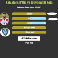 Salvatore D'Elia vs Giovanni Di Noia h2h player stats