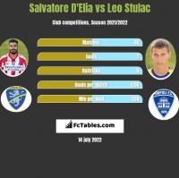 Salvatore D'Elia vs Leo Stulac h2h player stats