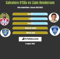 Salvatore D'Elia vs Liam Henderson h2h player stats