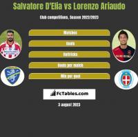Salvatore D'Elia vs Lorenzo Ariaudo h2h player stats