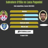 Salvatore D'Elia vs Luca Paganini h2h player stats
