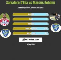Salvatore D'Elia vs Marcus Rohden h2h player stats