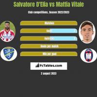 Salvatore D'Elia vs Mattia Vitale h2h player stats