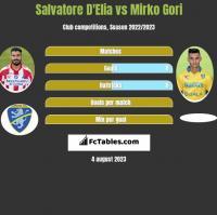 Salvatore D'Elia vs Mirko Gori h2h player stats