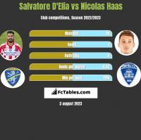 Salvatore D'Elia vs Nicolas Haas h2h player stats