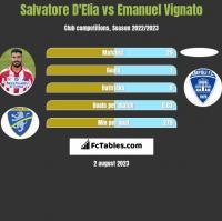 Salvatore D'Elia vs Emanuel Vignato h2h player stats