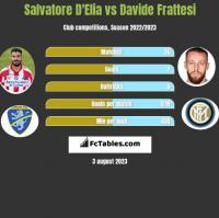 Salvatore D'Elia vs Davide Frattesi h2h player stats
