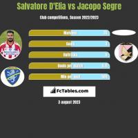 Salvatore D'Elia vs Jacopo Segre h2h player stats