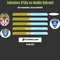 Salvatore D'Elia vs Nedim Bajrami h2h player stats