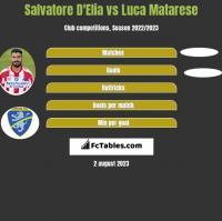 Salvatore D'Elia vs Luca Matarese h2h player stats