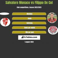 Salvatore Monaco vs Filippo De Col h2h player stats