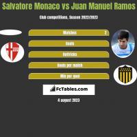 Salvatore Monaco vs Juan Manuel Ramos h2h player stats