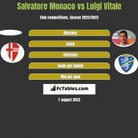 Salvatore Monaco vs Luigi Vitale h2h player stats