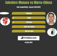Salvatore Monaco vs Marco Chiosa h2h player stats