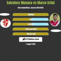 Salvatore Monaco vs Marco Crimi h2h player stats