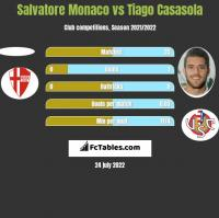 Salvatore Monaco vs Tiago Casasola h2h player stats