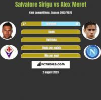 Salvatore Sirigu vs Alex Meret h2h player stats