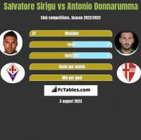 Salvatore Sirigu vs Antonio Donnarumma h2h player stats